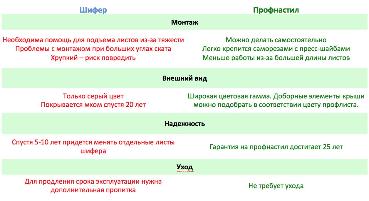Таблица сравнения профнастила и шифера