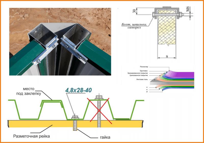 как крепить металлопрофиль к каркасу балкона