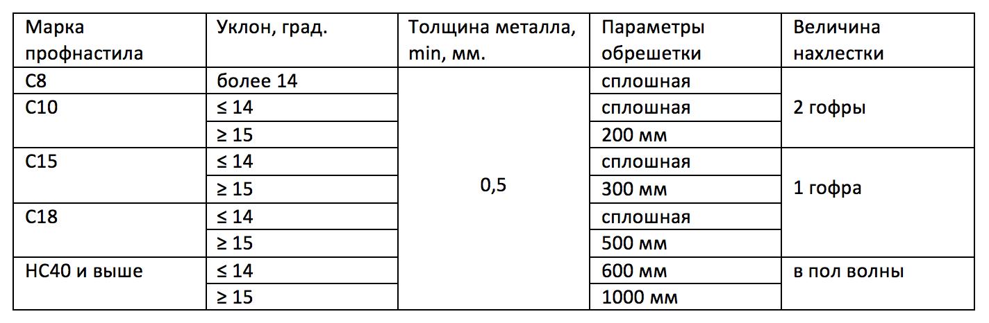 нахлёст профнастила таблица