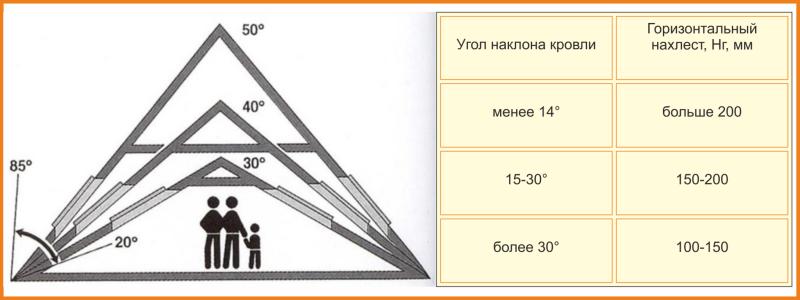 Угол наклона крыши таблица