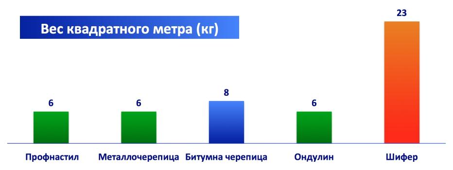 Сравнение веса профнастила с другими материалами